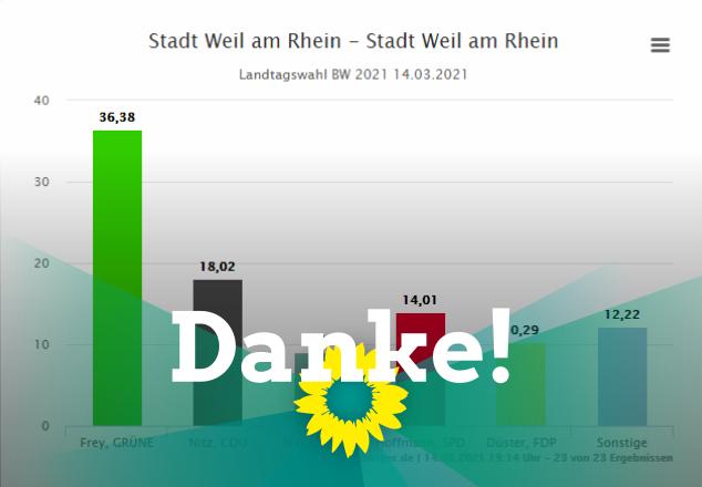 36, 38 %  in Weil am Rhein! Vielen Dank!